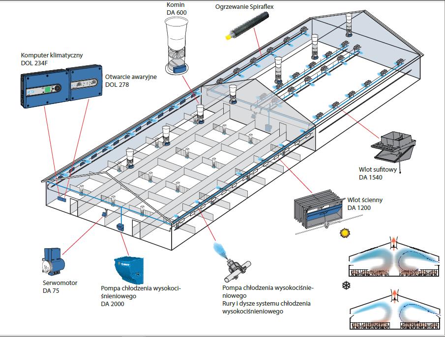 LPV system wentylacji